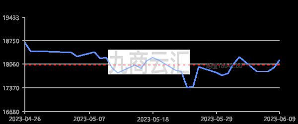 上海期貨滬鋁三月走勢圖