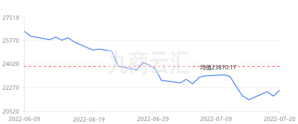 上海期貨滬鋅三月走勢圖