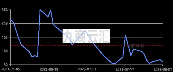 廣東南儲1# 陰極銅升貼水走勢圖