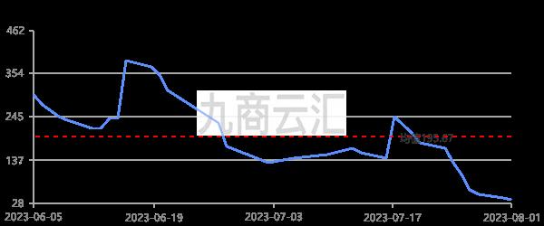 廣東南儲0#鋅升貼水走勢圖
