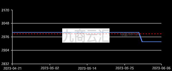中鋁報價河南氧化鋁走勢圖
