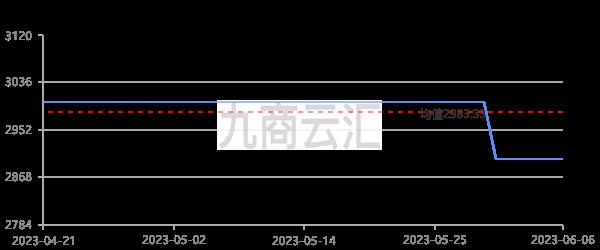 中鋁報價山西氧化鋁走勢圖