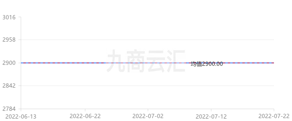 中鋁報價貴州氧化鋁走勢圖