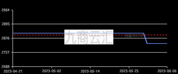 中鋁報價廣西氧化鋁走勢圖