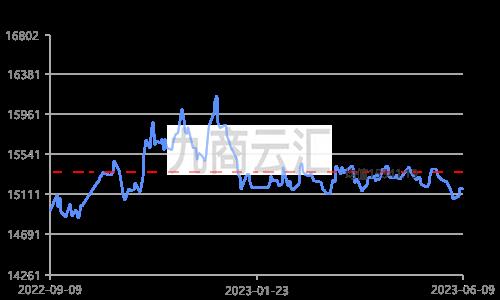 上海期货铅锭价走势图