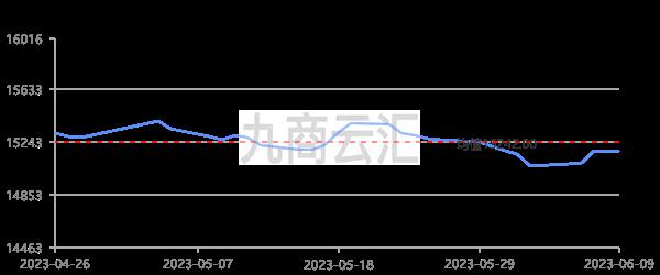 上海期貨滬鉛當月走勢圖