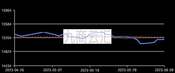 上海期貨滬鉛三月走勢圖