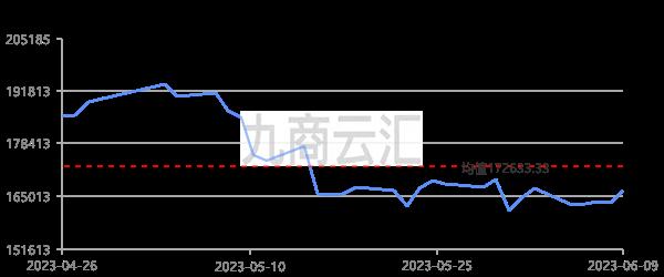 上海期貨滬鎳當月走勢圖