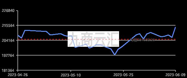上海期貨滬錫當月走勢圖