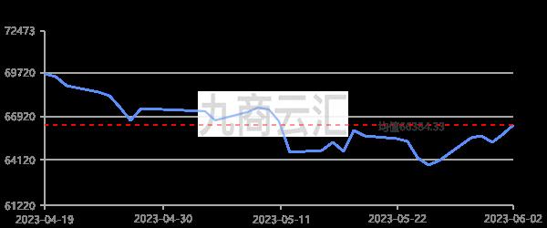 上海華通1#銅走勢圖