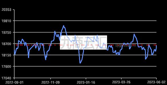 上海华通铝价走势图