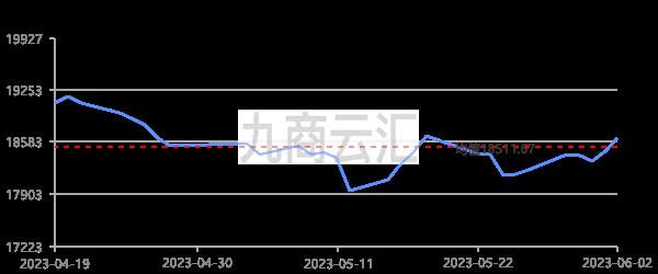 上海華通A00鋁走勢圖