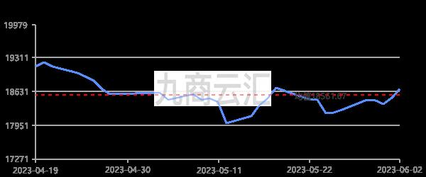 上海華通高純鋁走勢圖