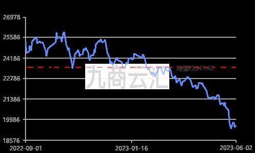 上海华通锌价走势图