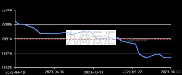 上海華通1#鋅走勢圖