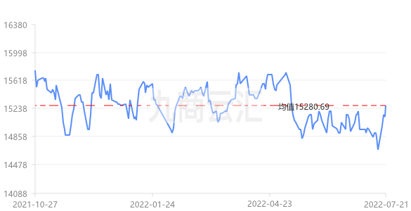 上海华通铅价走势图