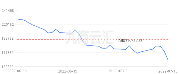 上海華通1#鎳走勢圖