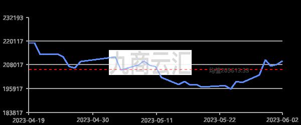 上海華通1#錫走勢圖