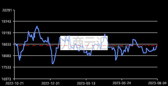 上海现货铝价走势图