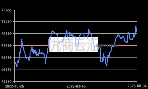 上海现货铜价走势图