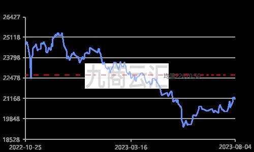 上海现货锌价走势图