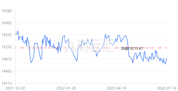 上海现货铅价走势图