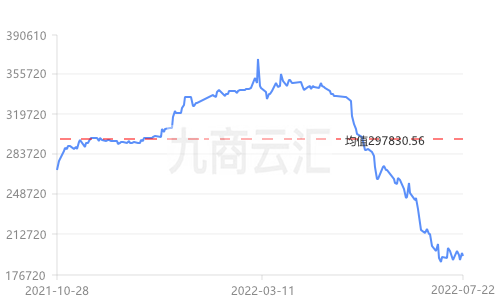 上海現貨錫價走勢圖