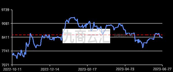 LME電子盤銅價走勢圖