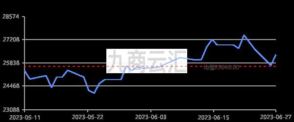 LME電子盤錫走勢圖