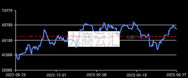 長江有色銅價走勢圖