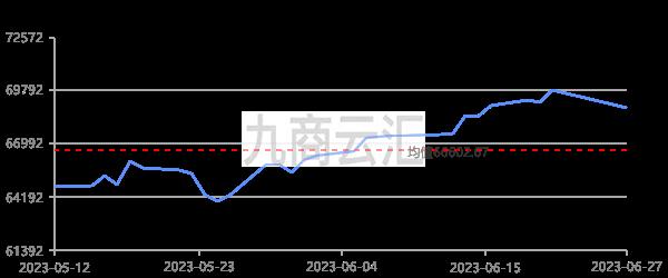 長江有色1#銅走勢圖
