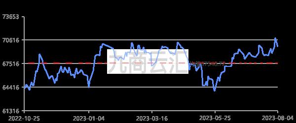 南儲華南銅價走勢圖