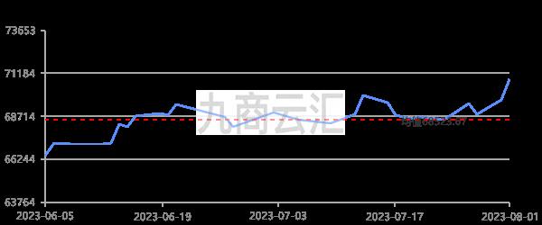 廣東南儲1# 陰極銅走勢圖
