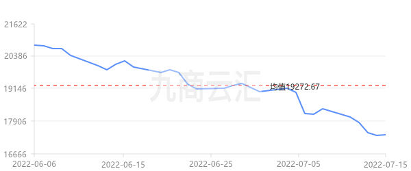 廣東南儲A00鋁走勢圖