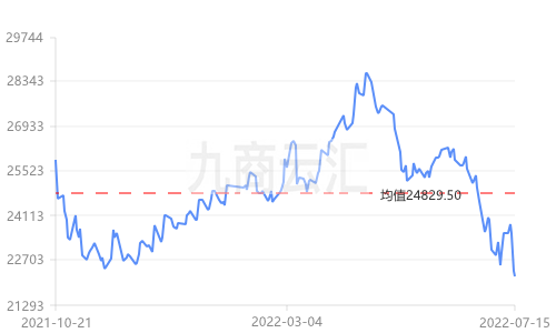 广东南储锌价走势图