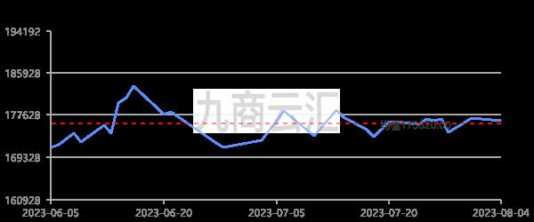 廣東南儲1#電解鎳走勢圖
