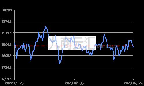 长江有色铝锭价走势图