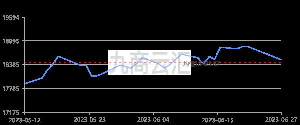 長江有色A00鋁走勢圖