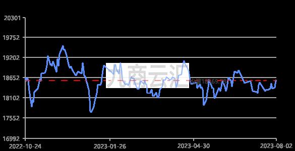 中铝报价铝价走势图