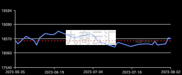 中鋁報價華南鋁錠走勢圖