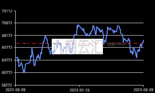 上海期货电解铜价走势图