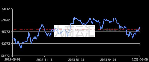 上海期貨銅價走勢圖