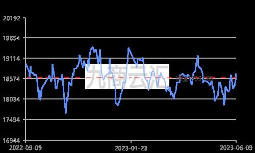 上海期货铝锭价走势图