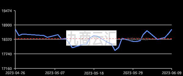 上海期貨滬鋁當月走勢圖