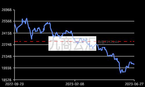长江有色锌锭价走势图