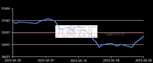 上海期貨滬鋅當月走勢圖