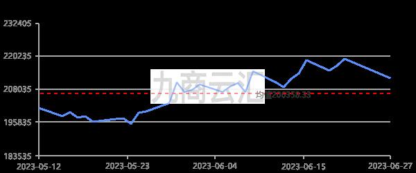 長江有色1#錫走勢圖