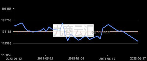 長江有色1#鎳走勢圖